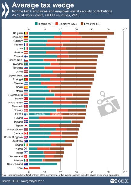 Average-tax-wedge