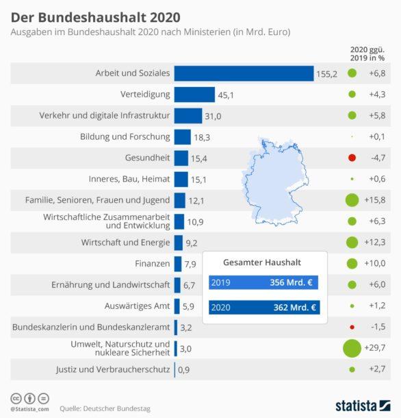 Der Bundeshaushalt 2020 nach Ministerien