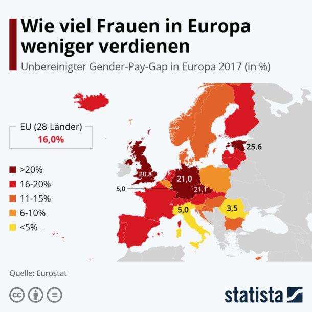 Wie viel Frauen in Europa weniger verdienen
