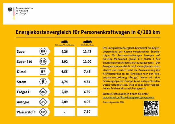 BMWI - Energiekostenvergleich für PKW in €/100km