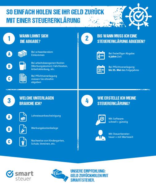 sma_infografik_so-einfach-holen-sie-ihr-geld-zurueck_ansicht