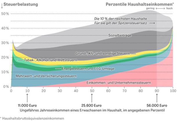 steuerbelastung-perzentile-einkommen